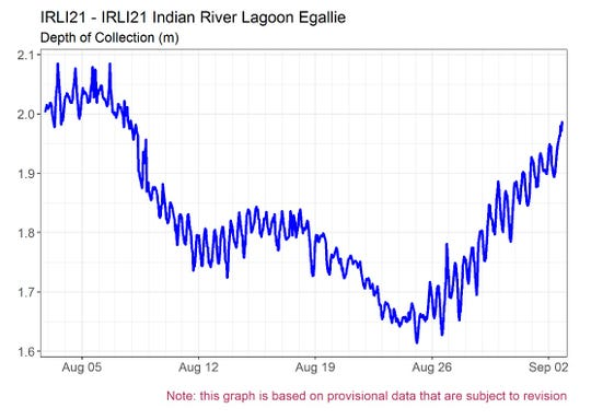 The Indian River Lagoon rises higher in the late summer and fall because of the slowing of the Gulf Stream, making for a higher water level as Hurricane Dorian approaches.
