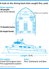 Boat fire diagram