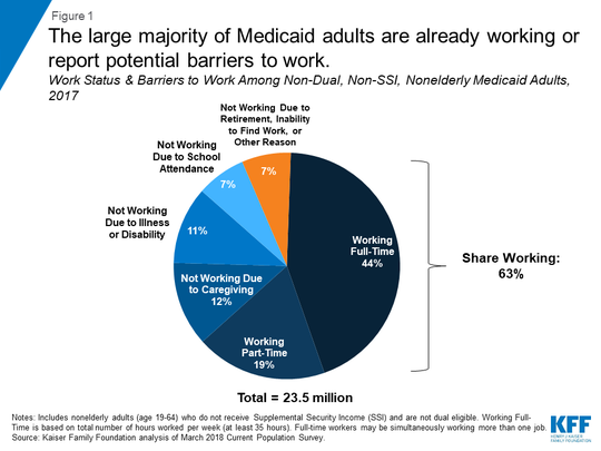 Work status of Medicaid beneficiaries