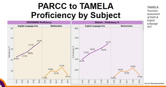 Data provided by Las Cruces Public Schools at the September 3, 2019 school board meeting demonstrates how the district's proficiency gains and losses mirror statewide trends.