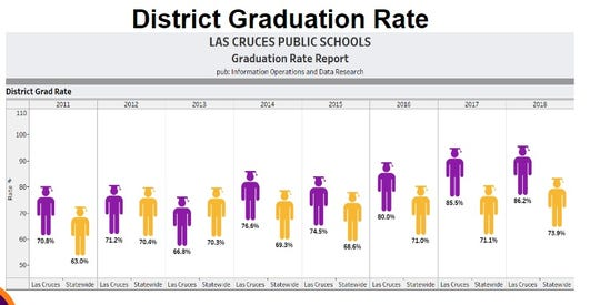 Data provided by the Las Cruces Public Schools indicates that district graduation rates tend to top the statewide average. The update was provided to the school board at its September 3, 2019 meeting.
