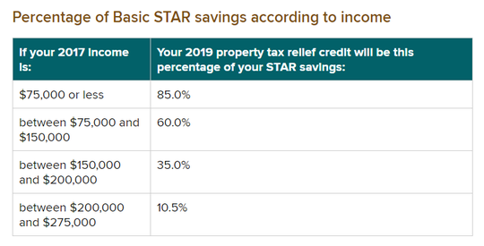Here's a look at how much your rebate check will be this fall. It's a percentage of how much you receive back from STAR. It is available for those households that earn less than $275,000 and whose school districts stayed under the property-tax cap