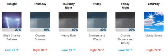 National Weather Service Forecast for Salisbury, Maryland, as of Wednesday, Sept. 4, 2019, at 4 p.m.