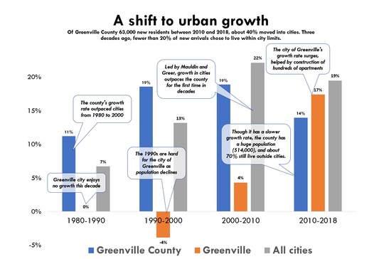 Over the past eight years, growth inside of cities in Greenville County has outpaced growth for the county as a whole. That said, 70% of the county's 514,000 residents still live outside city limits. Source: U.S. Census