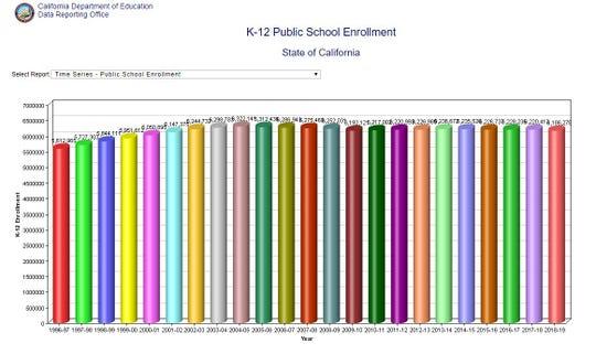 California public school enrollment since 1996.