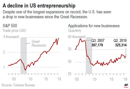 Despite a decade-plus of economic growth, Americans have slowed the pace at which they're forming new companies.