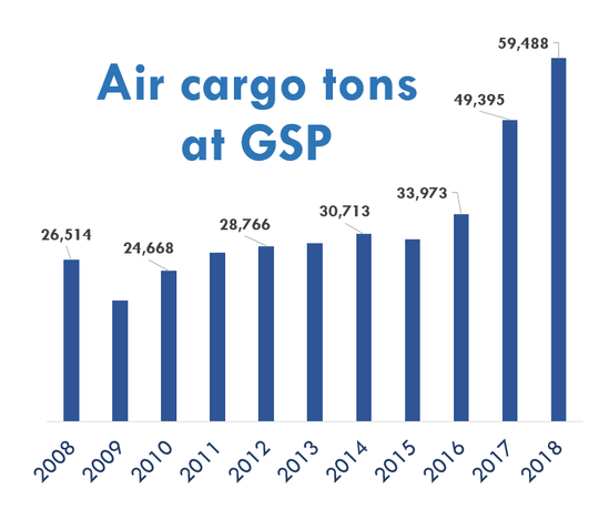 Total tons of air cargo loaded and unloaded from freight planes at GSP  has more than doubled since 2008. It is  set to increase more with the unveiling Monday, Sept. 9, 2019, of a new $33 million hangar dedicated to freight planes. Source: GSP Airport