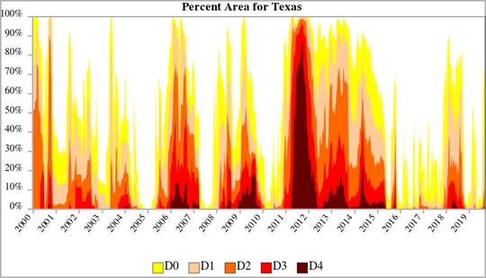A U.S. Drought Monitor graphic shows the percentage of area in Texas that was affected by levels of drought from 2000-2019.
