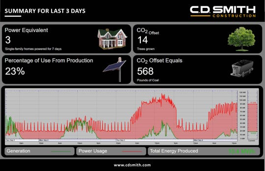 A look at the energy produced by the solar panels at C.D. Smith Construction's new headquarters on Camelot Drive.