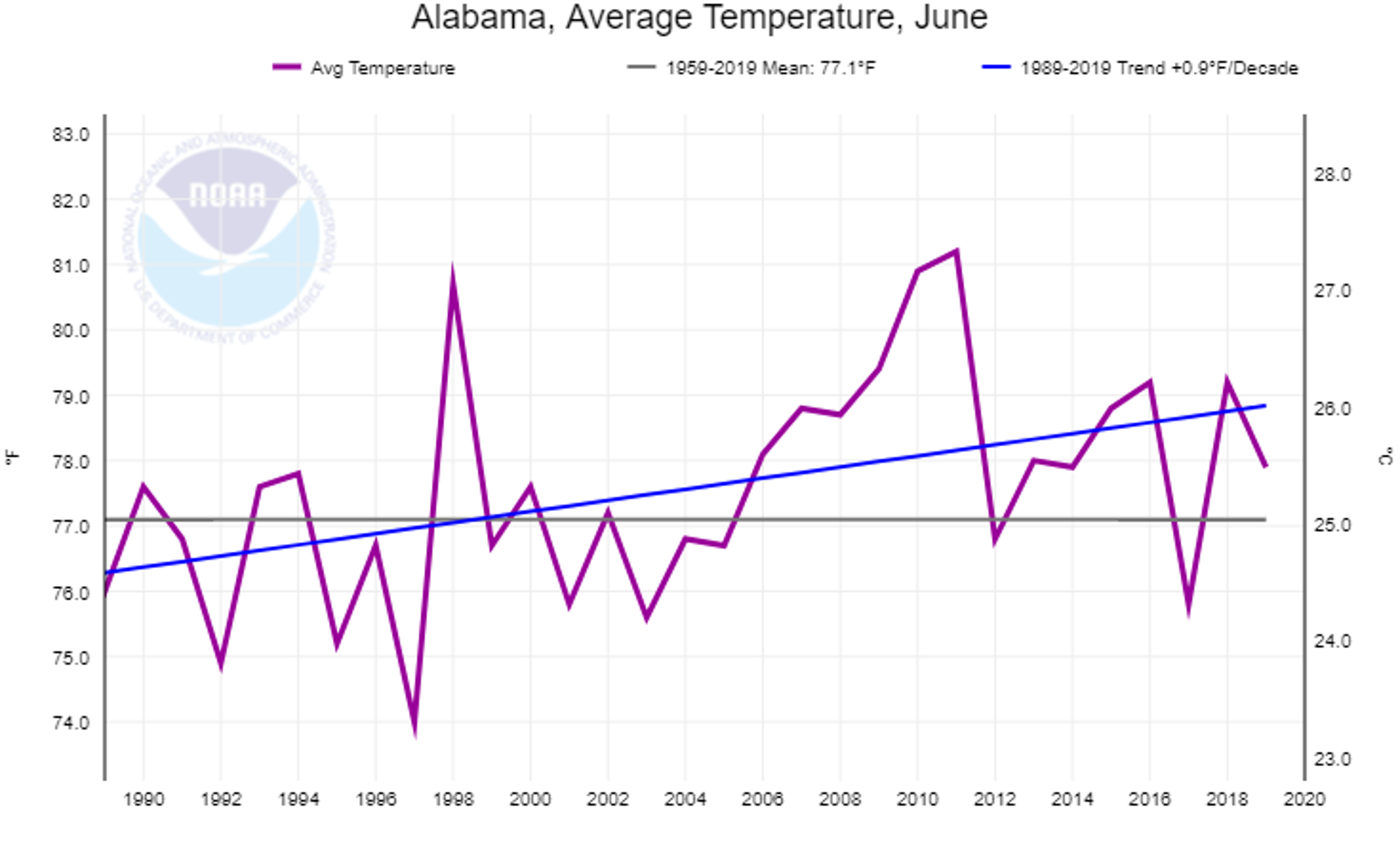 Average June temperatures in Alabama have climbed in the last 30 years.