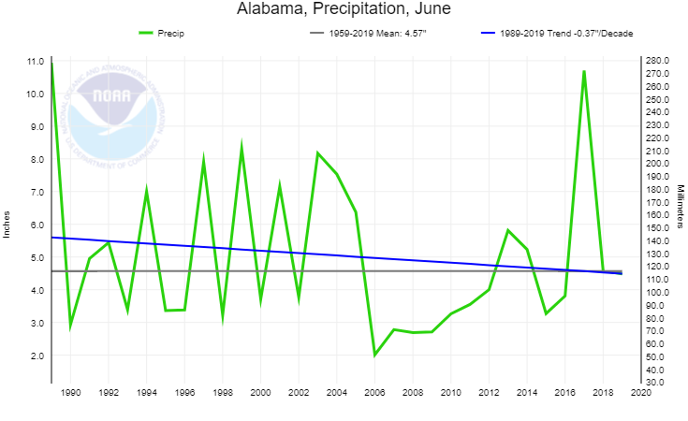 Statistics compiled by the National Oceanic and Atmospheric Administration (NOAA) show average precipitation declining in June in Alabama since 1989.