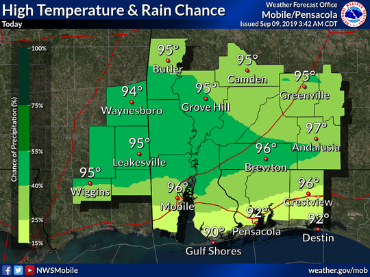 Temperatures in Pensacola could feel as hot as 98 degrees Monday and for the better part of this week, according to the National Weather Service of Mobile.