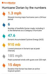 Hurricane Dorian by the numbers