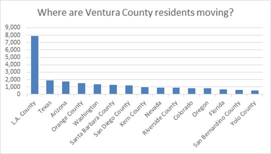 Top destinations for former VC residents.