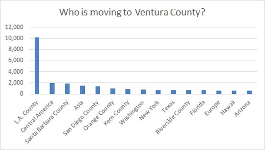 These are the most common places people move to Ventura County from.