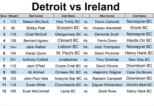 Detroit vs. Ireland boxing card for Wednesday at Shed 5 in Eastern Market