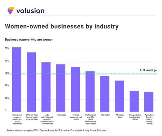 Women-owned businesses by industry