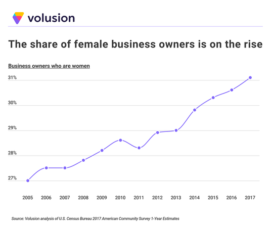 The share of female business owners on the rise