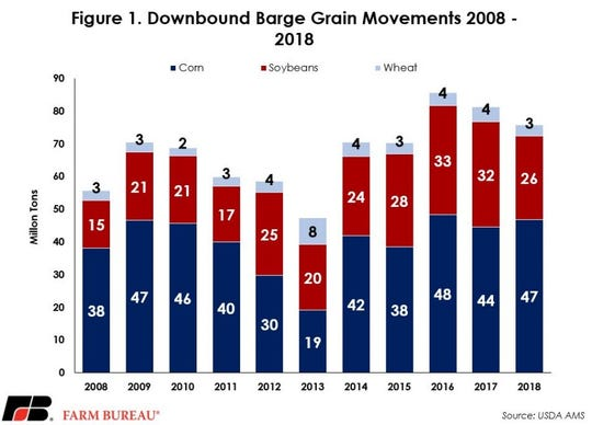 Downbound barge grain movements in 2008-18.