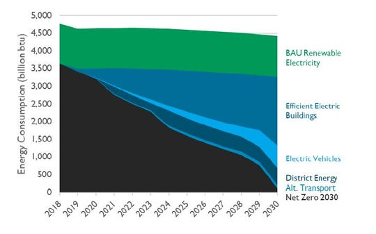 This chart illustrates how Burlington could eliminate fossil fuel use by 2030 through major investments in building efficiency and other strategies.