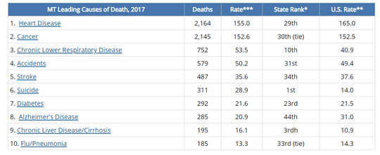 This chart from the Centers for Disease Control and Prevention shows the leading causes of death in Montana.