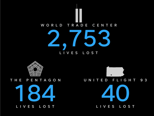 The 9/11 terrorist attack killed a total of 2,977 people in 2001.