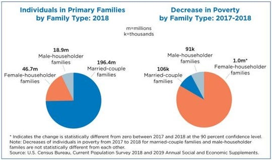 Female-householder families saw a significant decrease in poverty rates from 2017-2018 according to a U.S. Census Bureau report.