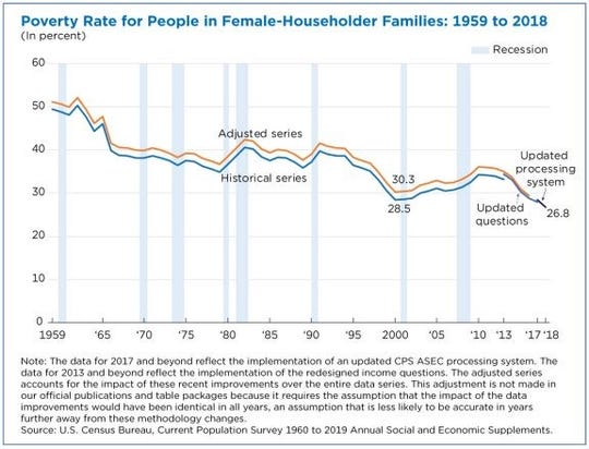 Poverty rates for female-householder families fell to the lowest rate ever in 2018 to 26.8 percent.