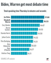 Airtime consumed by each candidate in Thursday's Democratic debate.