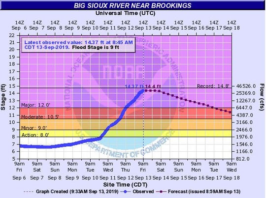 The Big Sioux River is expected to crest near Brookings on Friday, Sept. 13, 2019 after flooding caused the river to rise.
