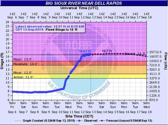 The Big Sioux River is expected to crest near Dell Rapids on Saturday, Sept. 14, 2019 after flooding caused the river to rise.