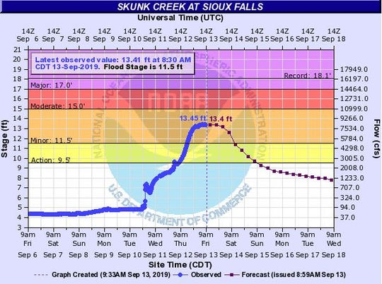 Skunk Creek is expected to crest near Sioux Falls on Friday, Sept. 13, 2019 after flooding caused the river to rise.