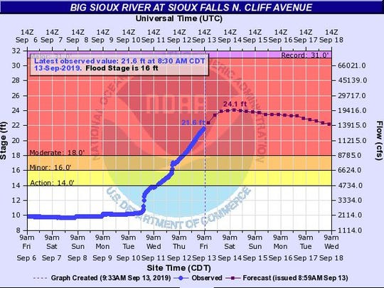 The Big Sioux River is expected to crest near Cliff Avenue in Sioux Falls on Saturday, Sept. 14, 2019 after flooding caused the river to rise.