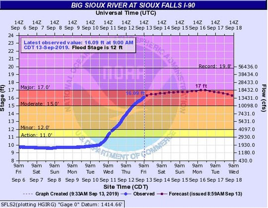 The Big Sioux River is expected to crest near Interstate 90 in Sioux Falls on Monday, Sept. 16, 2019 after flooding caused the river to rise.