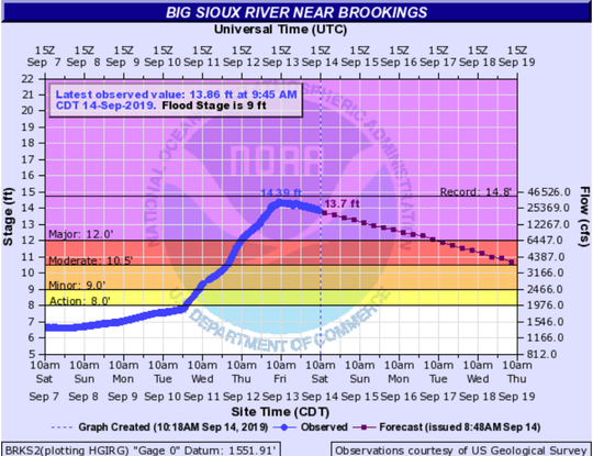 The Big Sioux River near Brookings crested around 10 a.m. on Friday at 14.39 feet.
