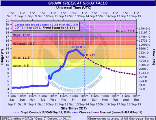 Skunk Creek at Sioux Falls crested at 3:45 p.m. on Friday at 13.85 feet.