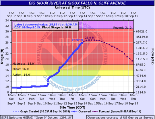 The Big Sioux River at North Cliff Avenue in Sioux Falls is expected to crest at 26.9 feet by 10 a.m. on Sunday.