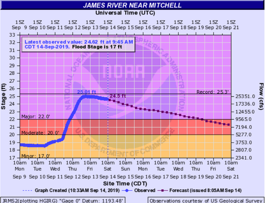 The James River near Mitchell crested around 4 a.m. on Friday at 25.01 feet.
