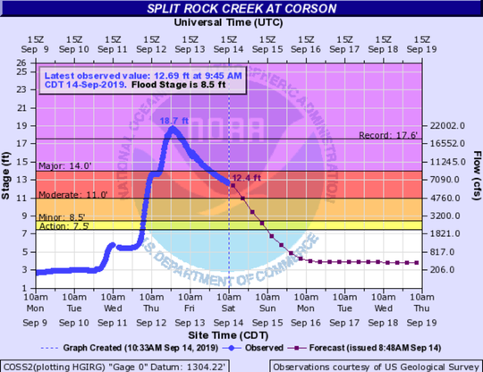 Split Rock Creek at Corson crested around 10 p.m. on Thursday at 18.7 feet, breaking the record of 17.6 feet set in March.