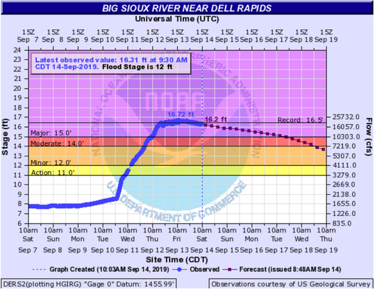 The Big Sioux River near Dell Rapids crested at 12 p.m. on Friday at 16.72 feet, breaking the river level record set in March.