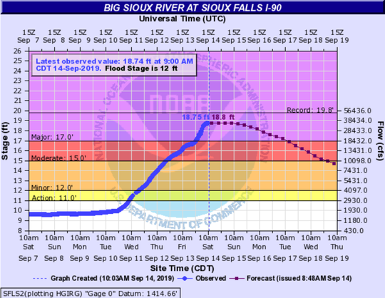 The Big Sioux River at Sioux Falls is expected to crest at 10 p.m. on Saturday at 18.8 feet.
