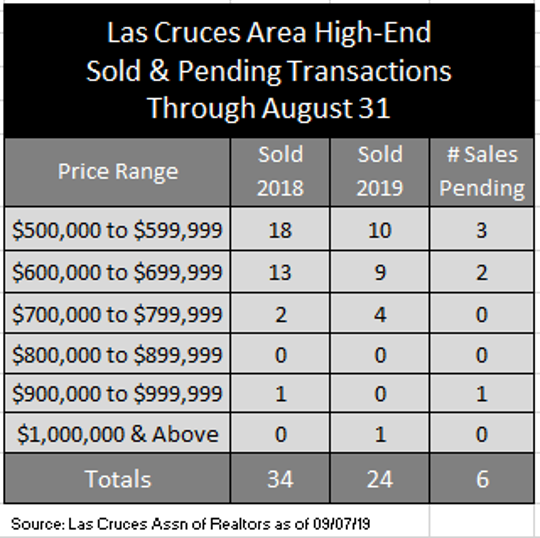 Las Cruces area high-end transactions through Aug. 31, 2019.