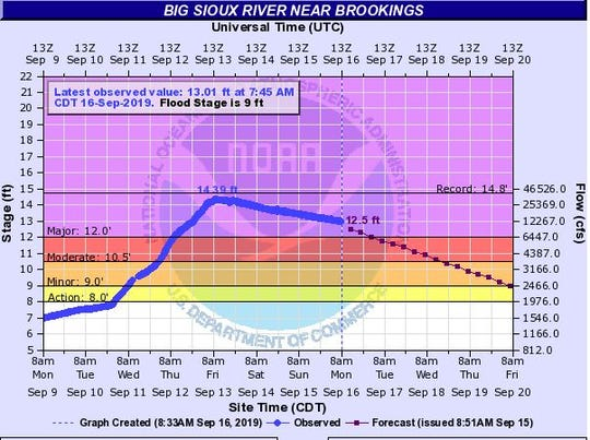 The Big Sioux River near Brookings is beginning to drop after last week's flooding caused it to rise to major flood stage.