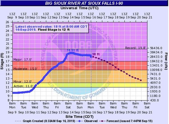 The Big Sioux River at Sioux Falls I-90 is beginning to drop after last week's flooding caused it to rise to major flood stage.