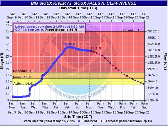 The Big Sioux River at Cliff Avenue in Sioux Falls is beginning to drop after last week's flooding caused it to rise to major flood stage.