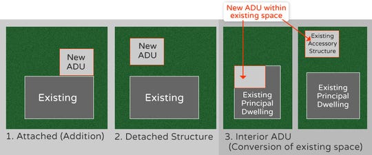 Examples of where an ADU could be built on a property.