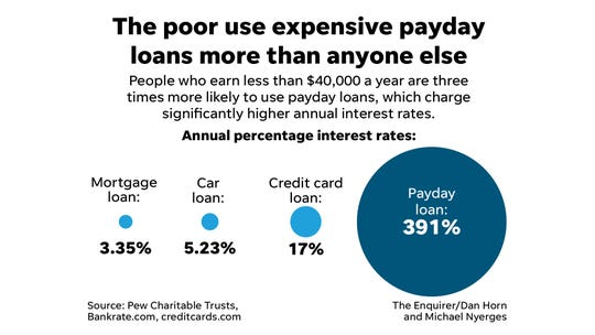 The poor use expensive payday loans more than anyone else