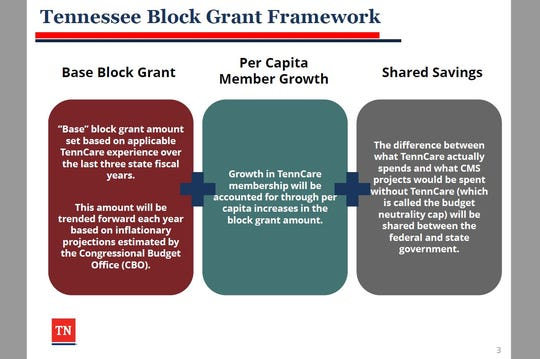 A screen shot from a document provided by the governor's office explains how Tennessee' Medicaid block grant proposal is expected to work.