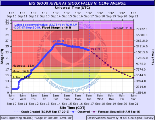 Big Sioux River at North Cliff Avenue is beginning to drop after last week's flooding caused it to rise to moderate flood stage.