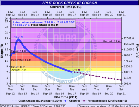 Split Rock Creek at Corson is beginning to drop after last week's flooding caused it to rise to major flood stage.